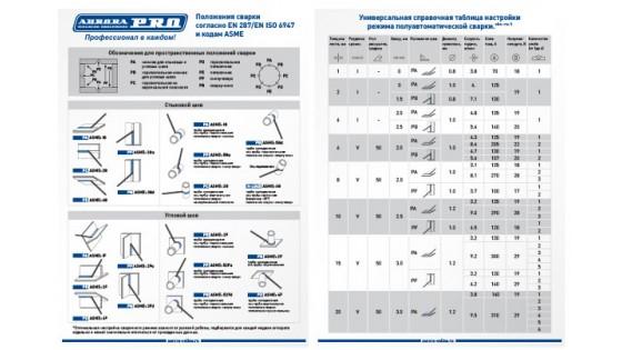 Таблицы настройки полуавтоматов AuroraPRO
